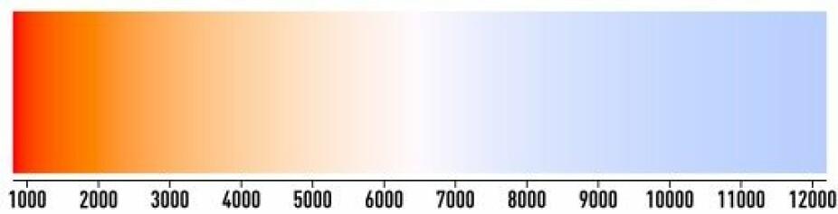 Dette fargekartet viser hvordan lyset vil se ut fra 1000 til 12000 kelvin. Sollys er om lag 5780 kelvin